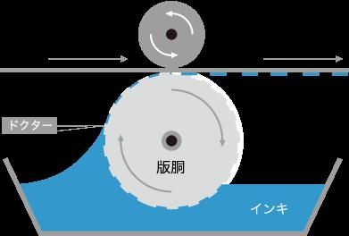 凹版印刷の仕組み